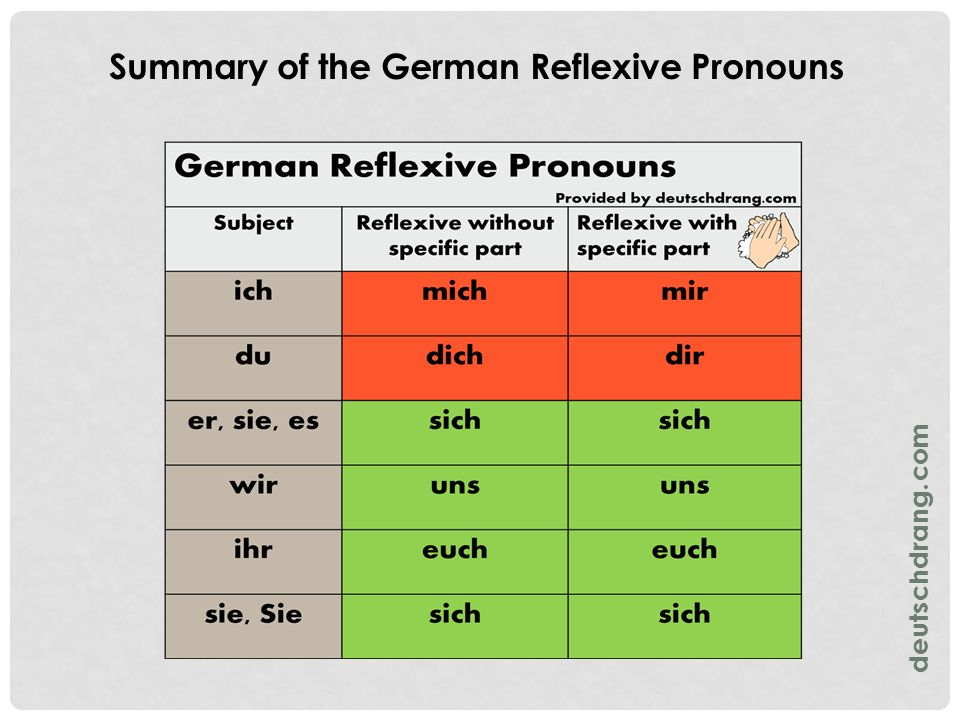 Summary of the German Reflexive Pronouns