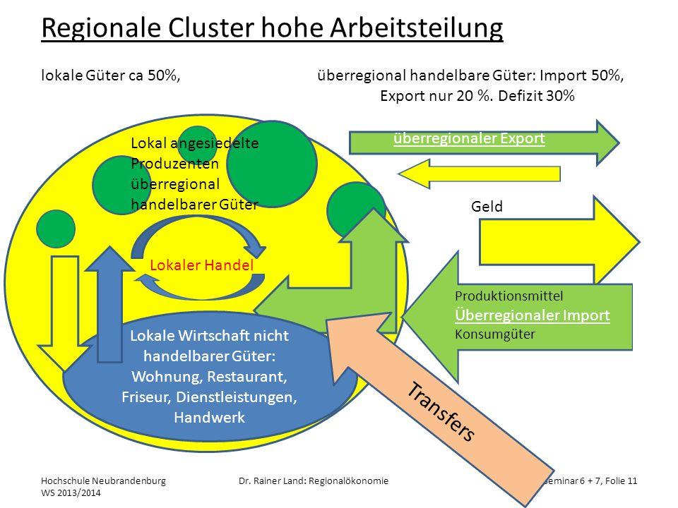 Regionale Cluster hohe Arbeitsteilung lokale Güter ca 50%, überregional handelbare Güter: Import 50%, Export nur 20 %. Defizit 30%