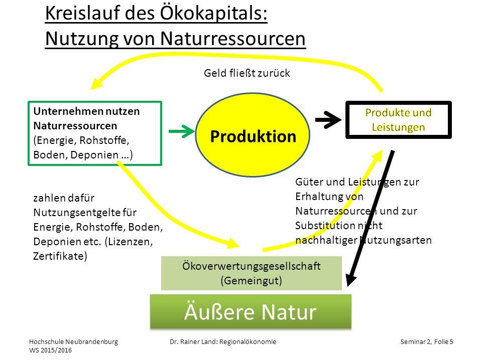 Kreislauf des Ökokapitals: Nutzung von Naturressourcen
