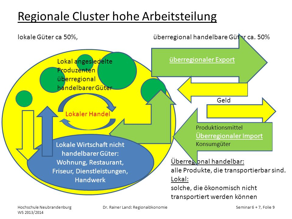 Regionale Cluster hohe Arbeitsteilung lokale Güter ca 50%, überregional handelbare Güter ca. 50%