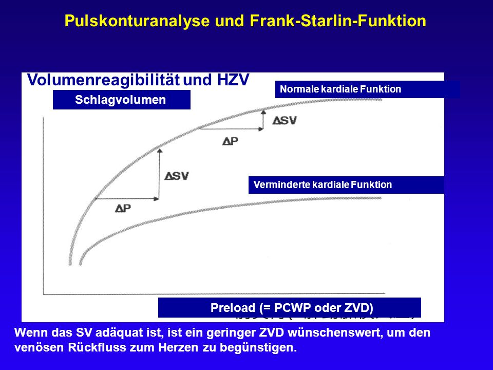 Pulskonturanalyse und Frank-Starlin-Funktion