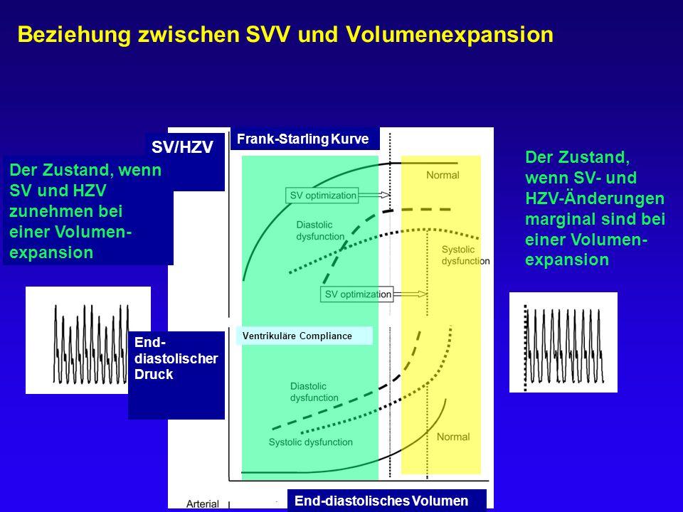 Beziehung zwischen SVV und Volumenexpansion