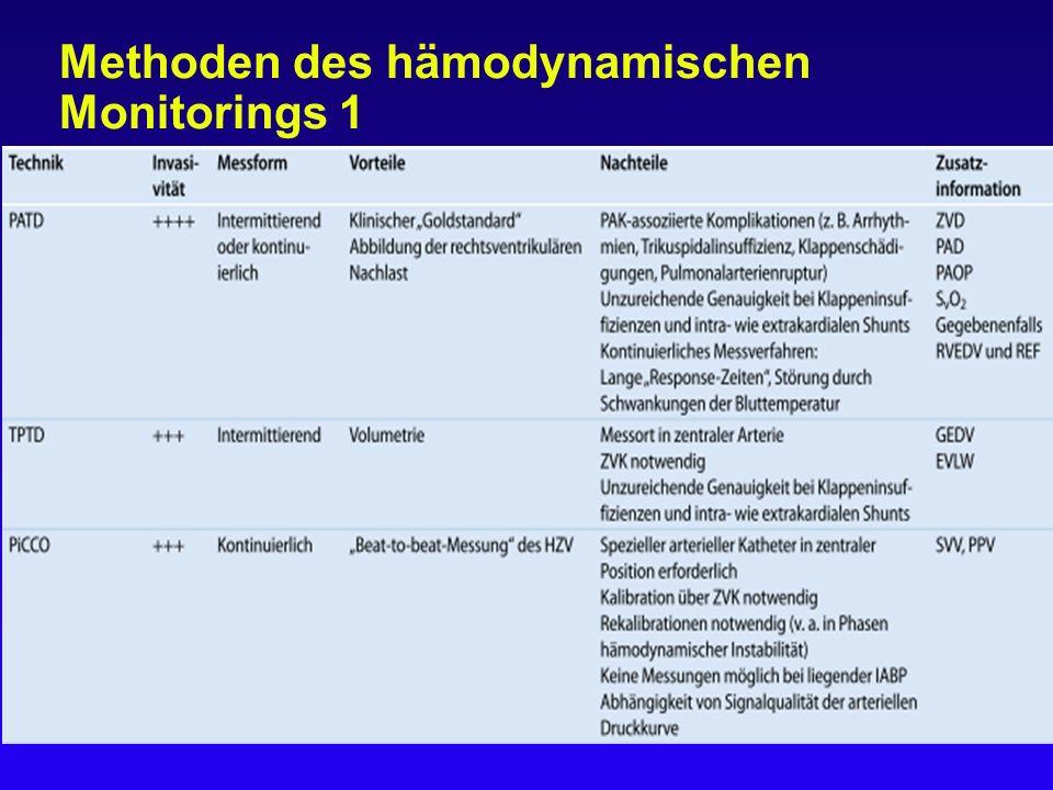 Methoden des hämodynamischen Monitorings 1