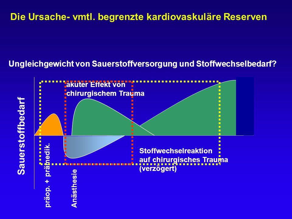 Die Ursache- vmtl. begrenzte kardiovaskuläre Reserven