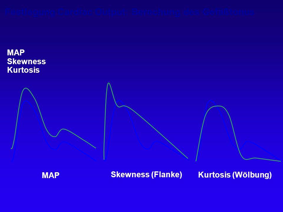 Festlegung Cardiac Output: Berechung des Gefäßtonus