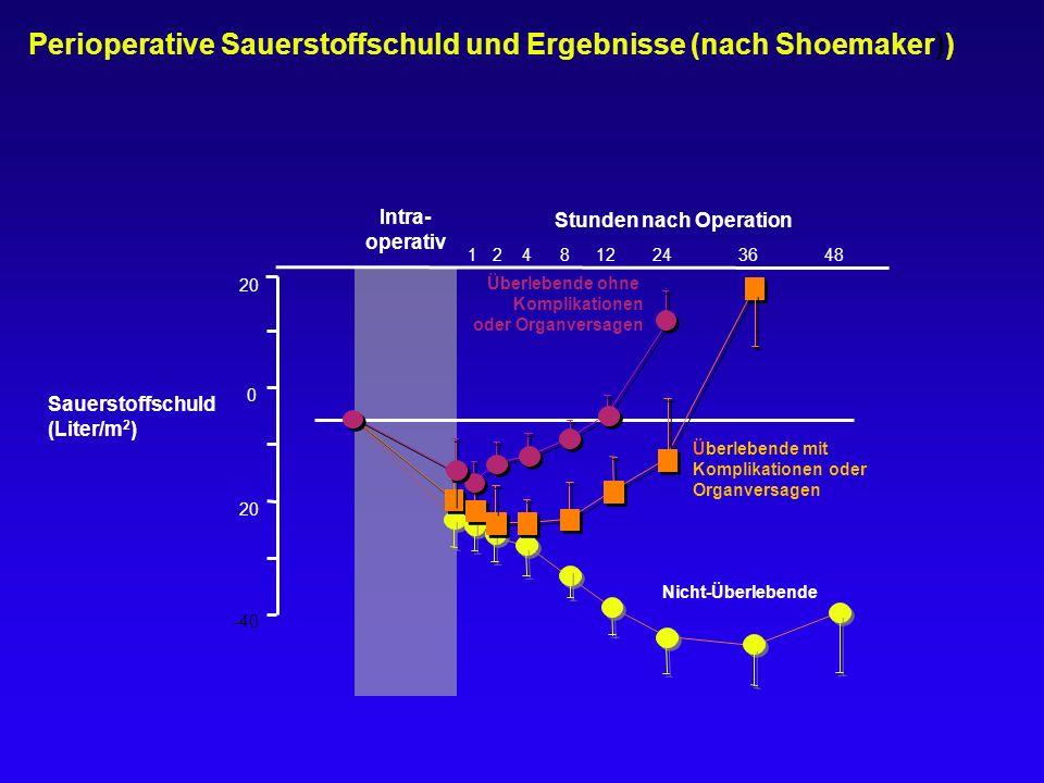 Perioperative Sauerstoffschuld und Ergebnisse (nach Shoemaker))