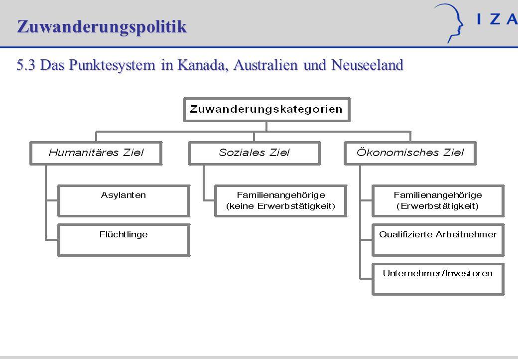 Zuwanderungspolitik 5.3 Das Punktesystem in Kanada, Australien und Neuseeland