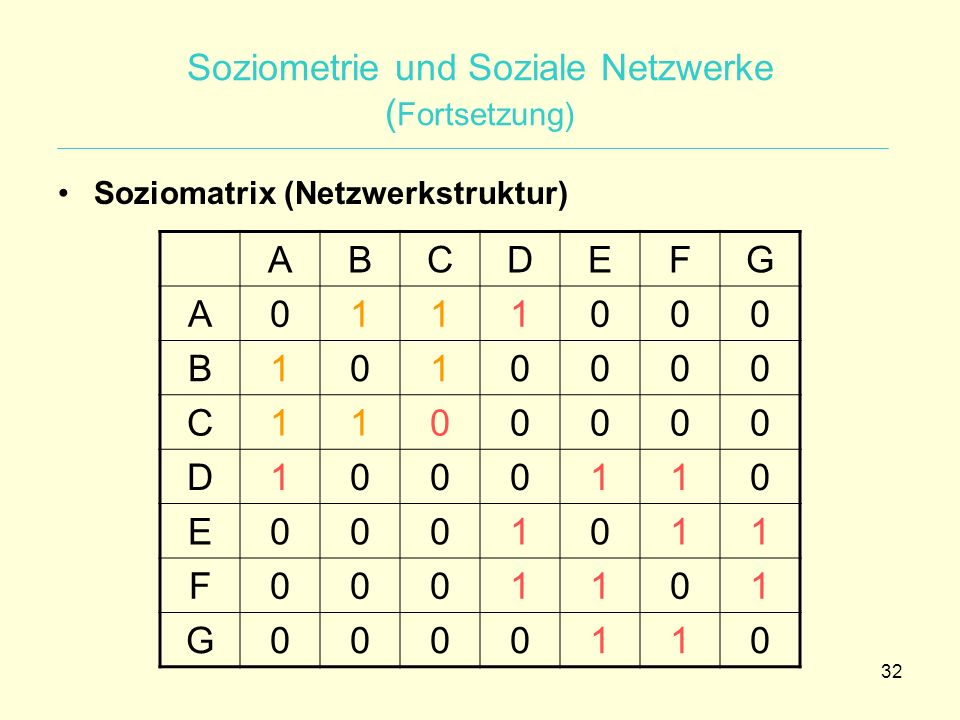 Soziometrie und Soziale Netzwerke (Fortsetzung)