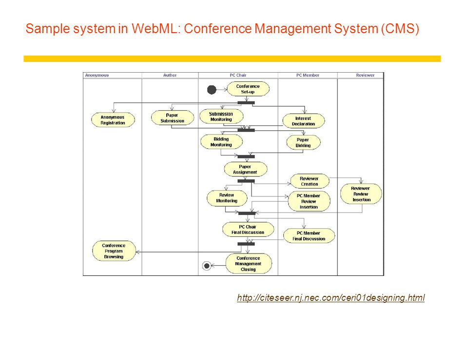 Sample system in WebML: Conference Management System (CMS)