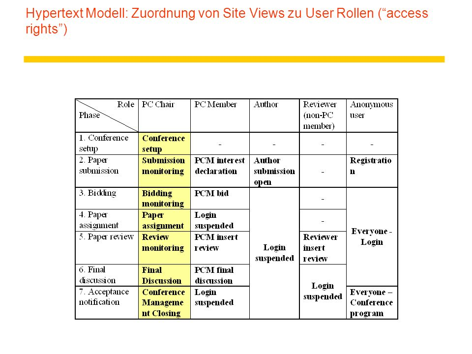 Hypertext Modell: Zuordnung von Site Views zu User Rollen ( access rights )