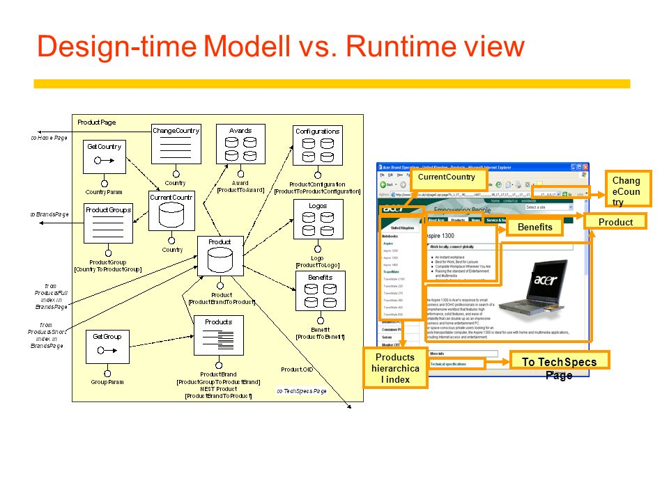 Design-time Modell vs. Runtime view