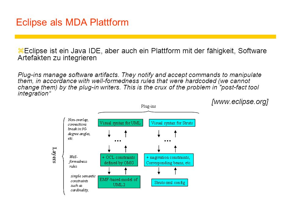 Eclipse als MDA Plattform