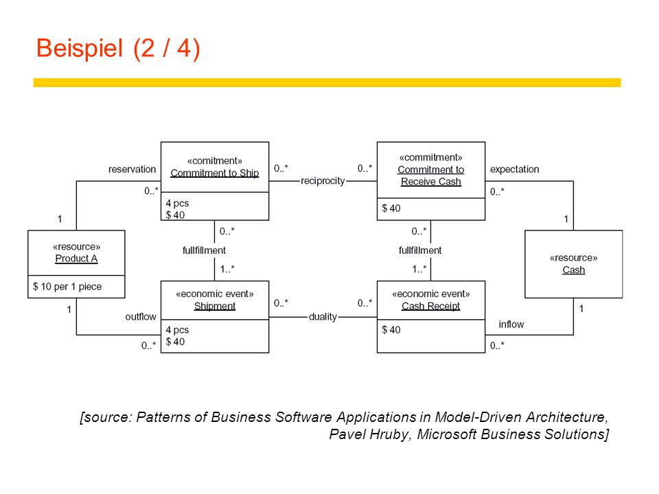 Beispiel (2 / 4) [source: Patterns of Business Software Applications in Model-Driven Architecture, Pavel Hruby, Microsoft Business Solutions]