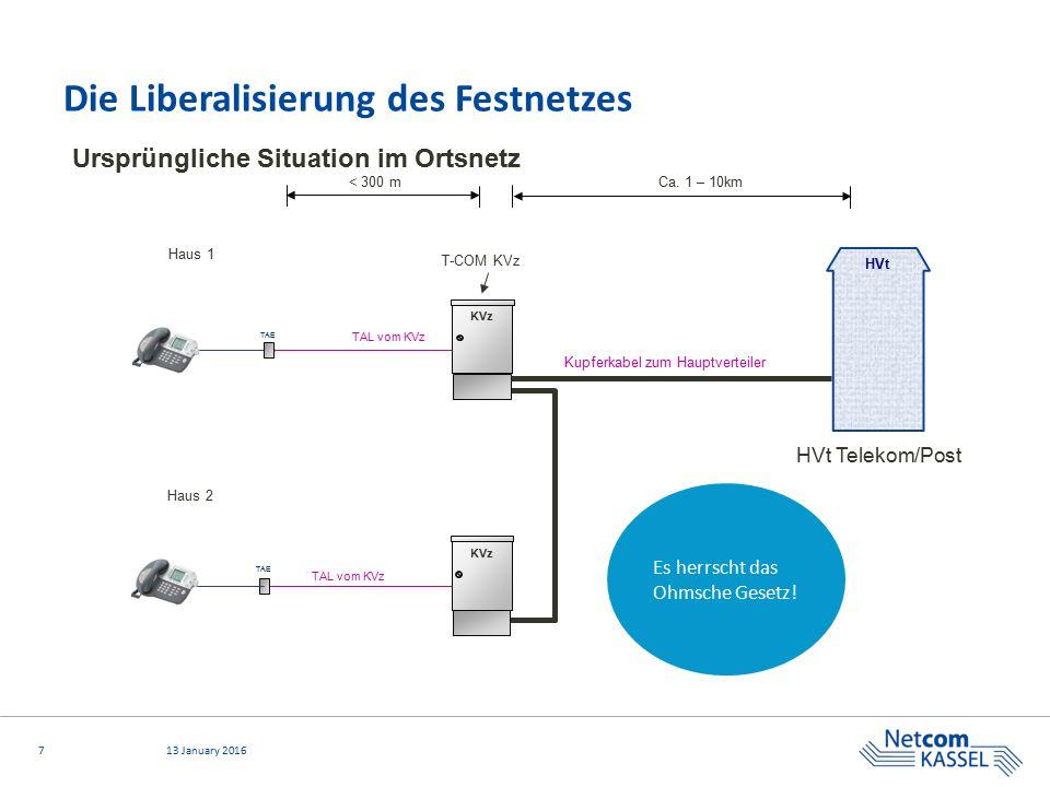 Die Liberalisierung des Festnetzes