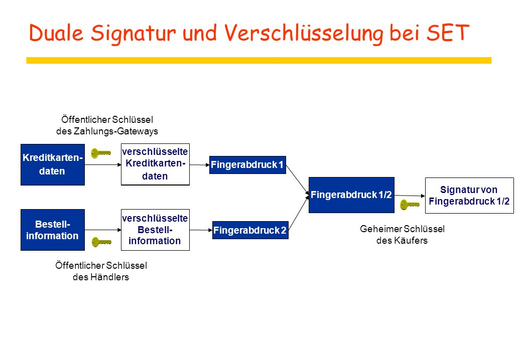 Duale Signatur und Verschlüsselung bei SET