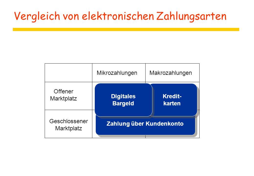 Vergleich von elektronischen Zahlungsarten