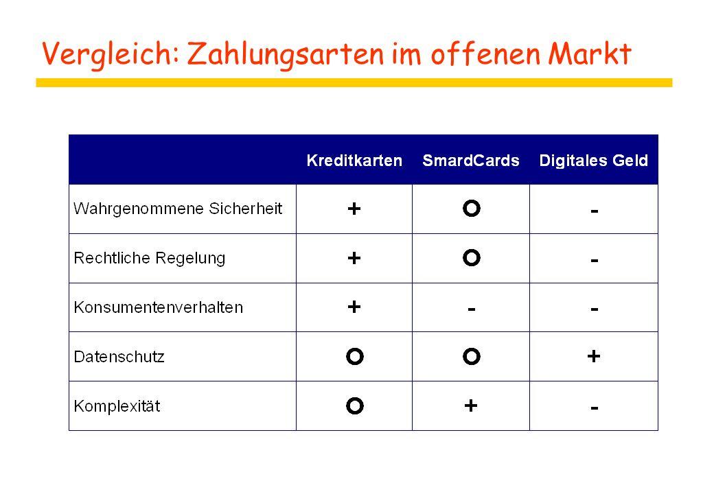 Vergleich: Zahlungsarten im offenen Markt