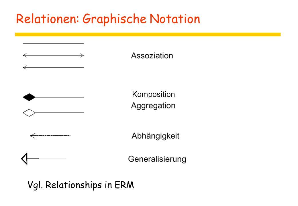 Relationen: Graphische Notation