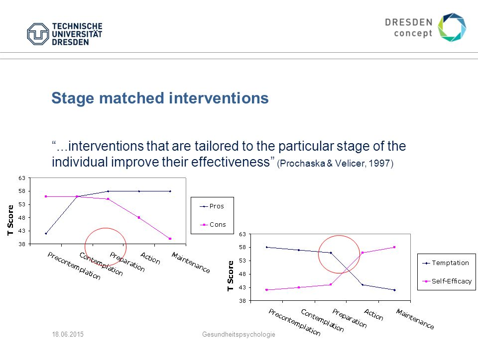 Stage matched interventions