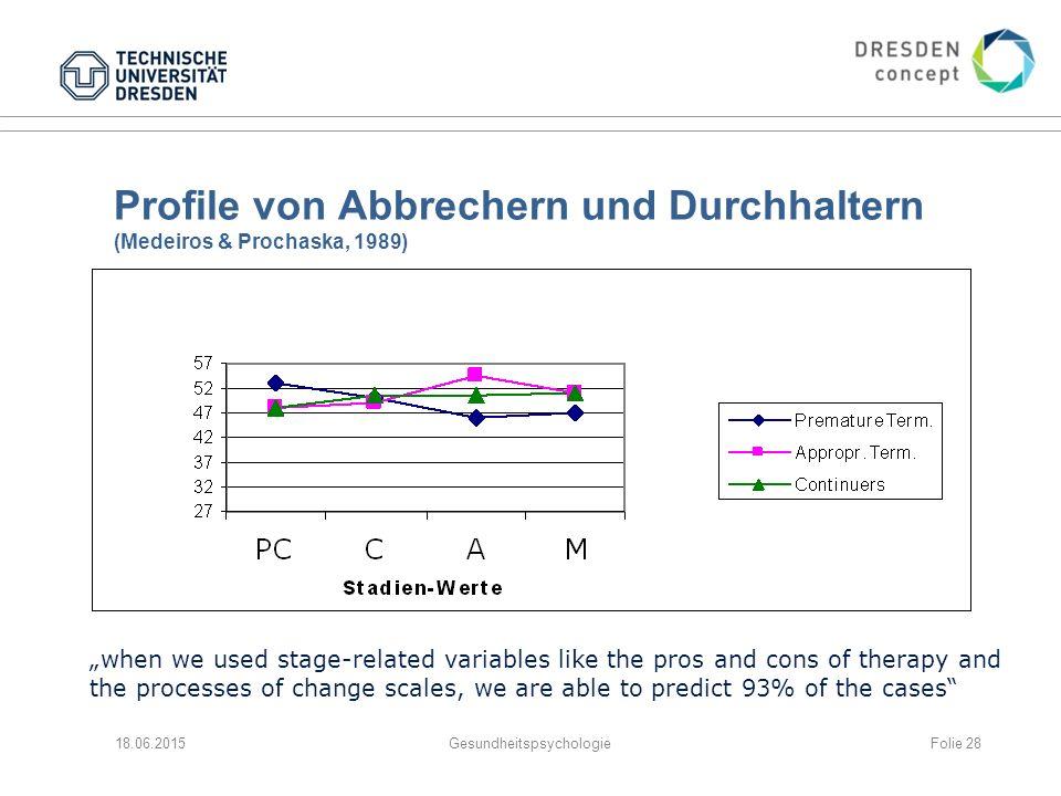 Profile von Abbrechern und Durchhaltern (Medeiros & Prochaska, 1989)