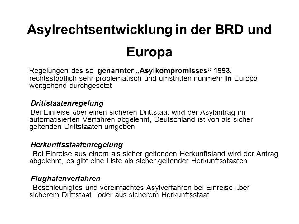 Asylrechtsentwicklung in der BRD und Europa
