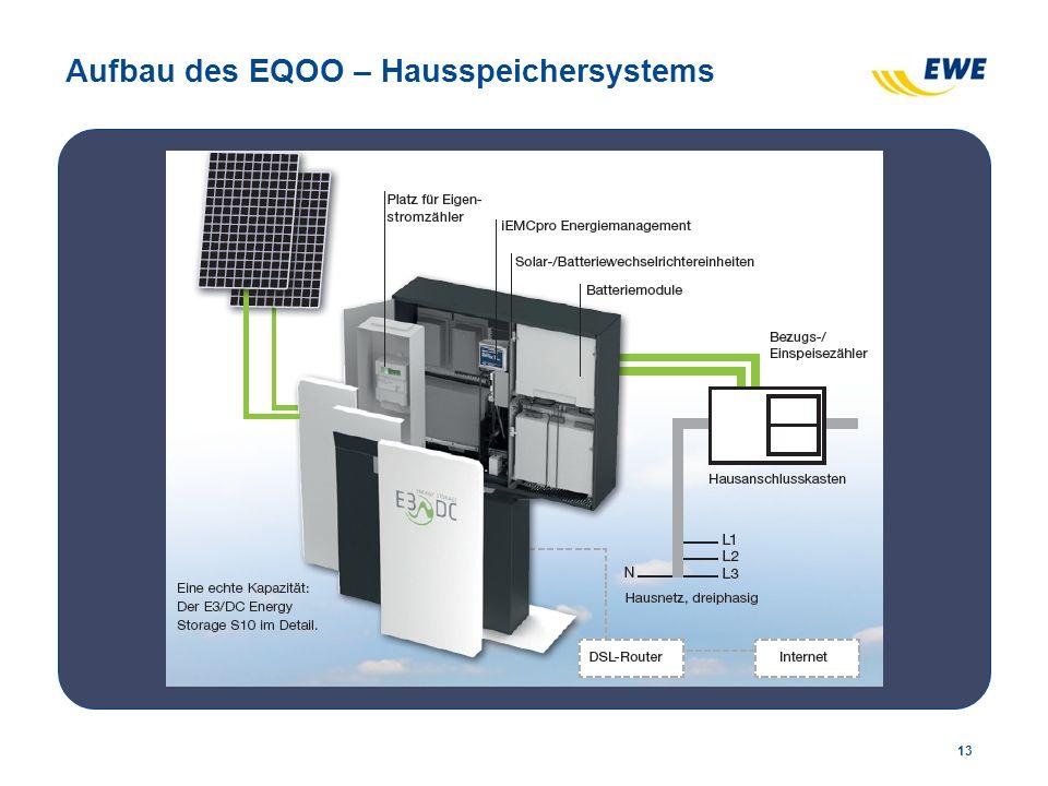 Aufbau des EQOO – Hausspeichersystems