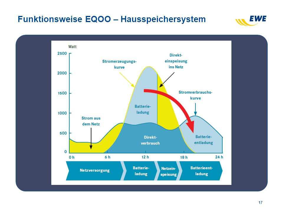 Funktionsweise EQOO – Hausspeichersystem