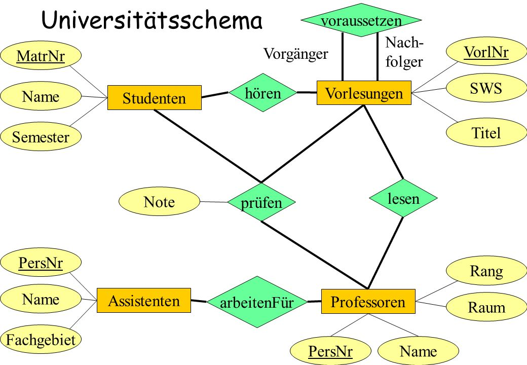 Universitätsschema voraussetzen Nach- folger VorlNr MatrNr Vorgänger