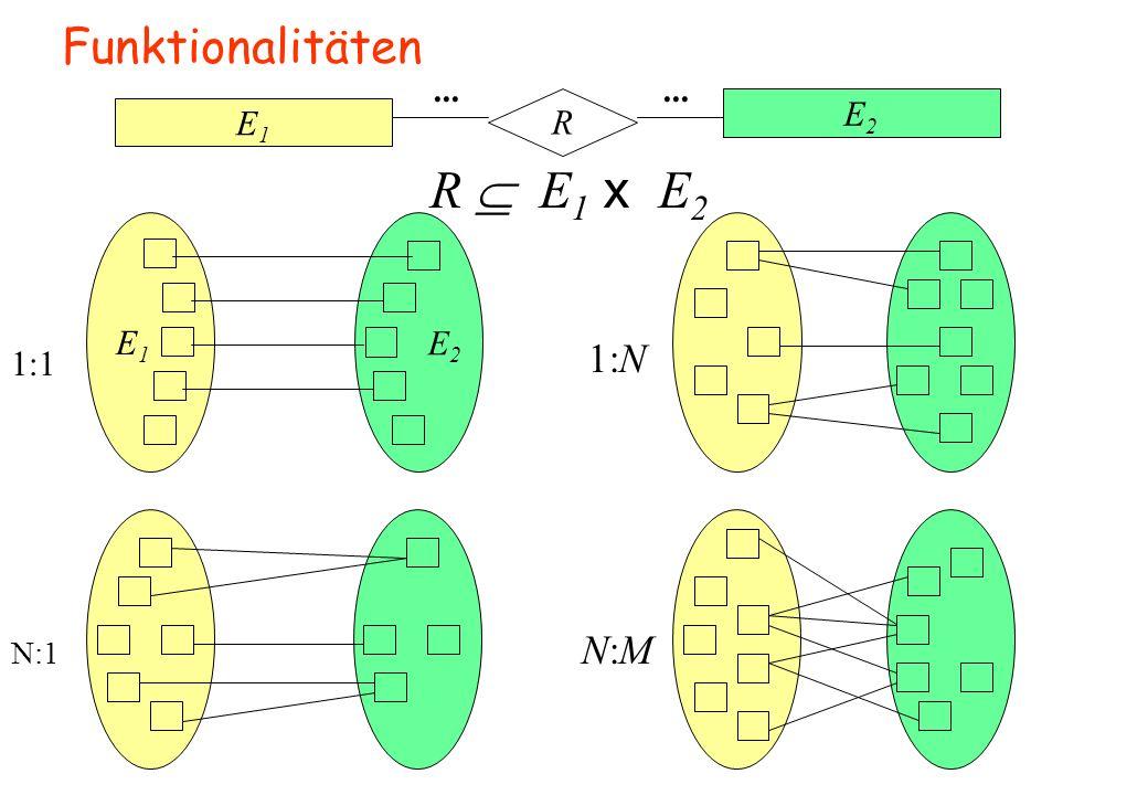 Funktionalitäten E1 E2 R ... R  E1 x E2 E1 E2 1:N 1:1 N:1 N:M