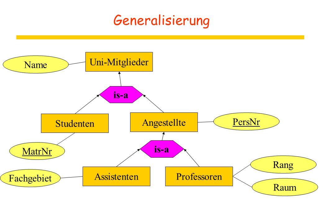 Generalisierung Uni-Mitglieder Name is-a Studenten Angestellte PersNr