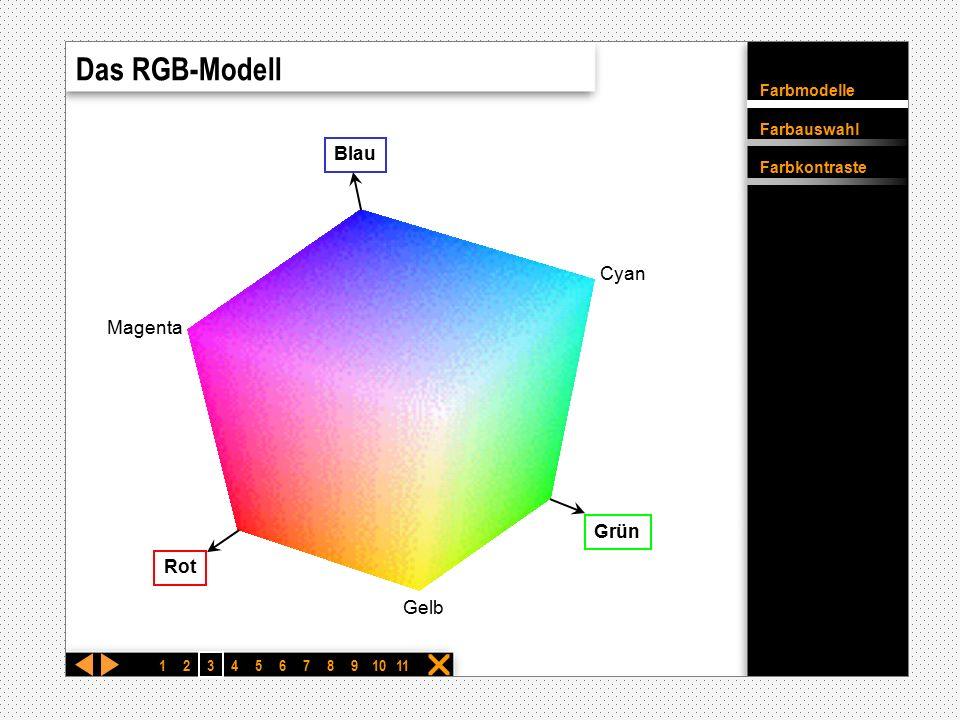 Das RGB-Modell Rot Grün Gelb Cyan Magenta Blau 1 2 3 4 5 6 7 8 9 10 11