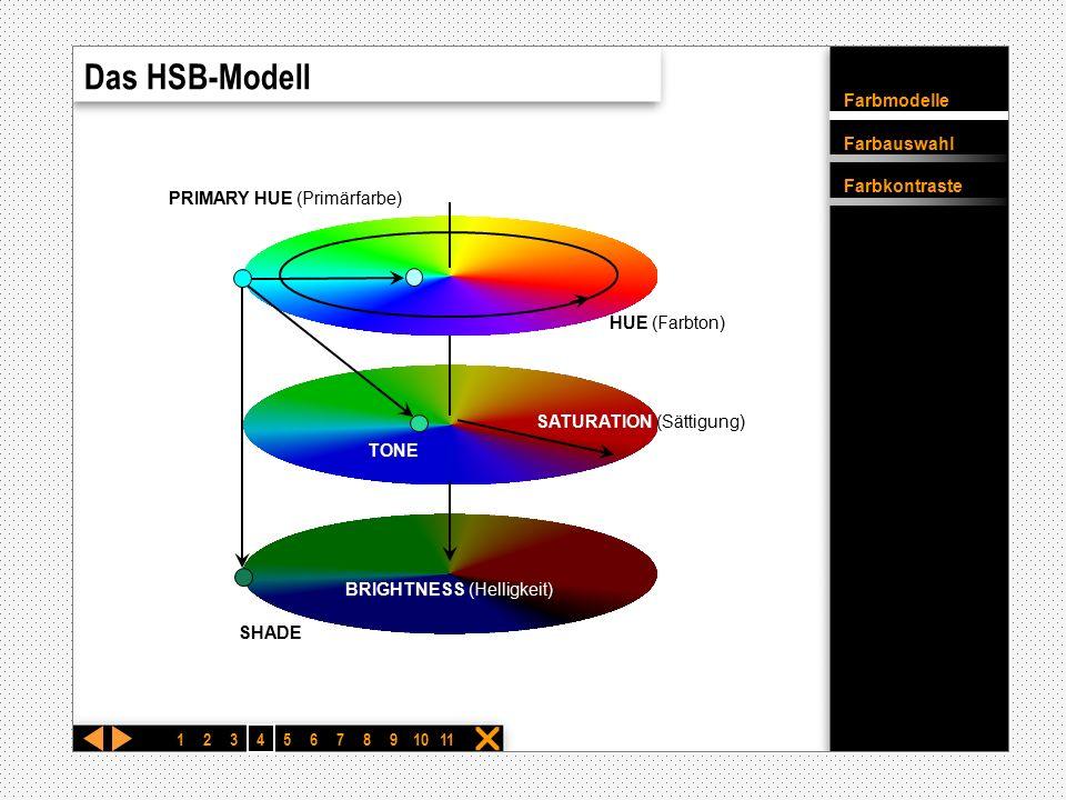Das HSB-Modell PRIMARY HUE (Primärfarbe) HUE (Farbton) TONE