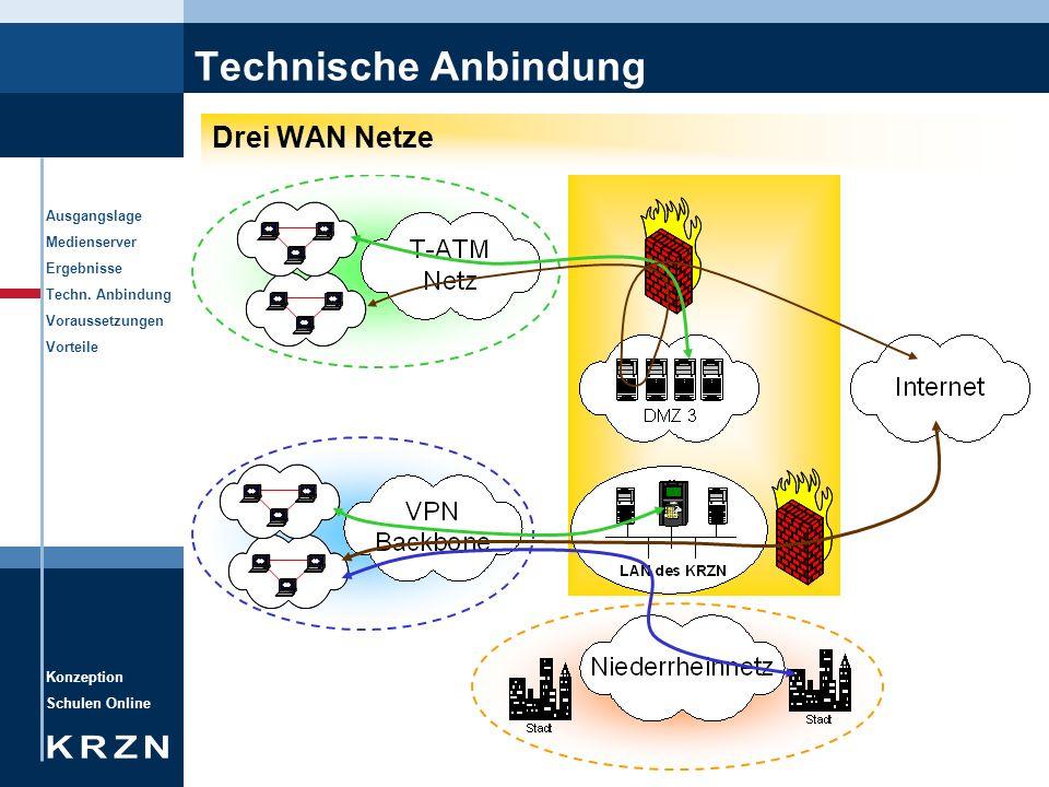 Technische Anbindung Drei WAN Netze