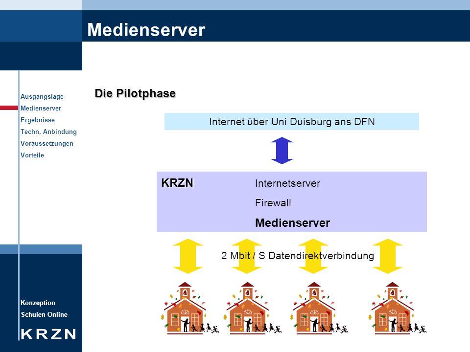 Medienserver Die Pilotphase KRZN Internetserver