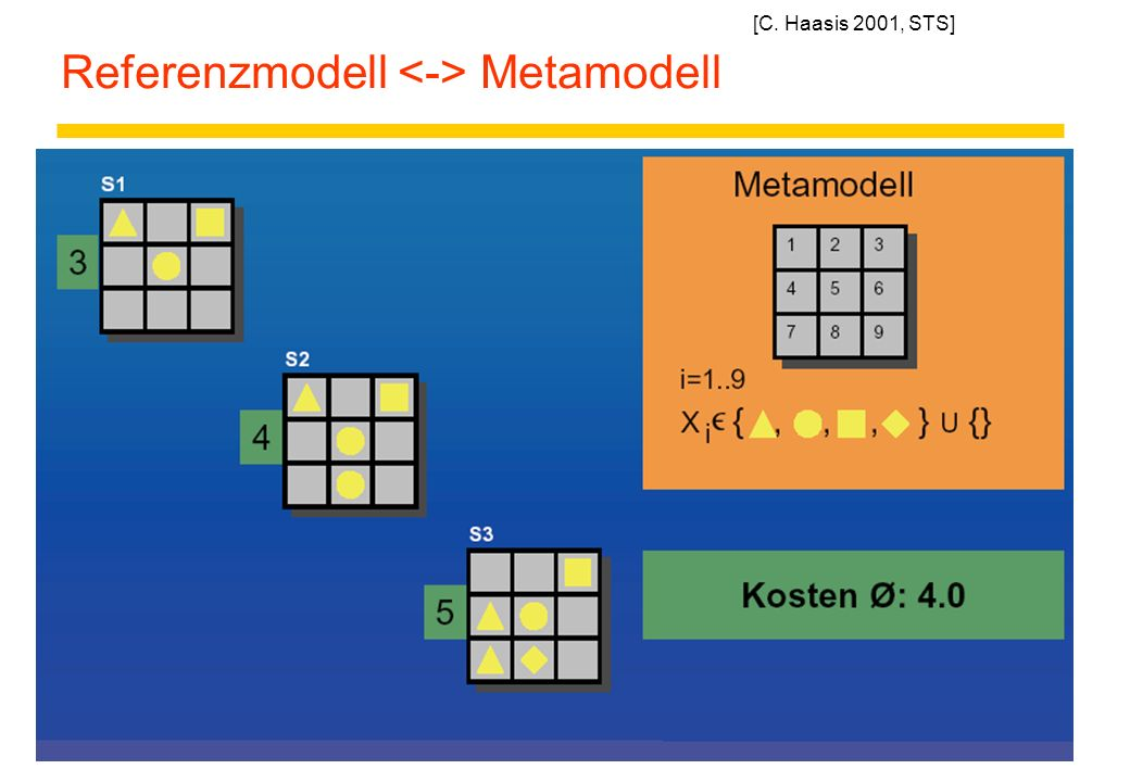 Referenzmodell <-> Metamodell