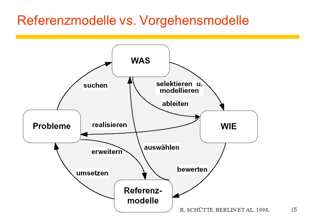 Referenzmodelle vs. Vorgehensmodelle