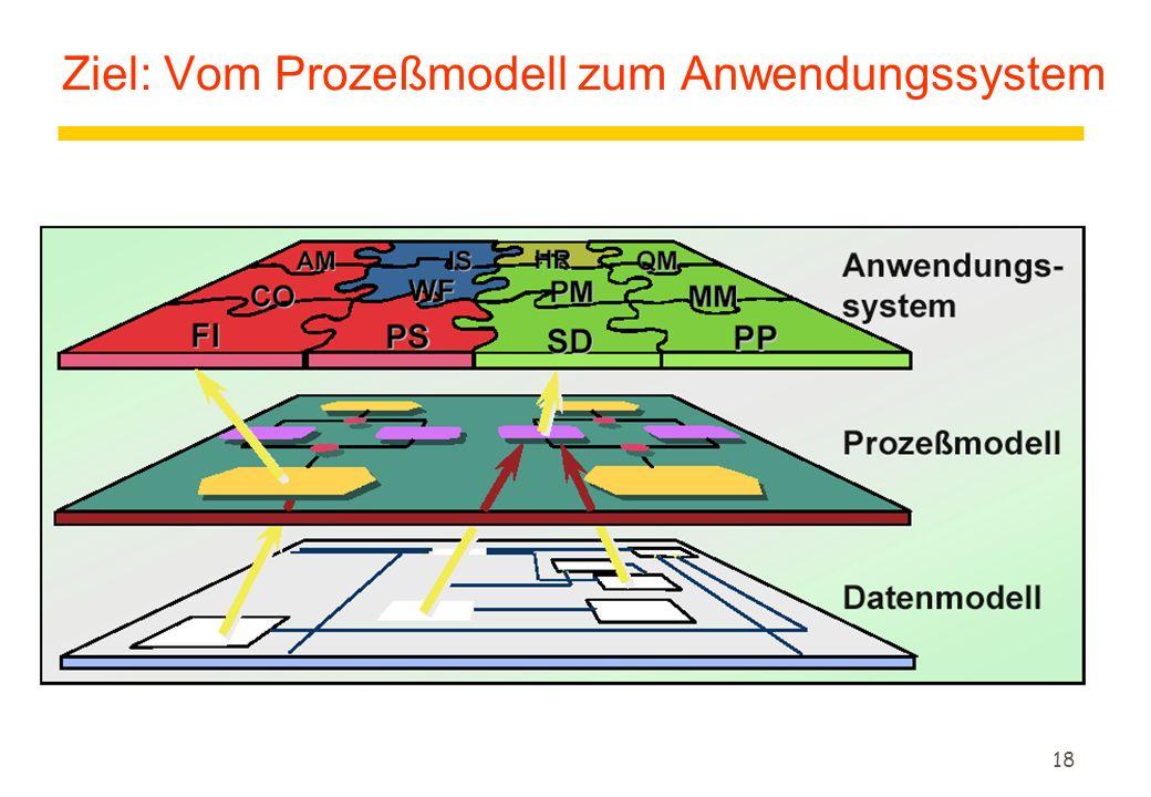Ziel: Vom Prozeßmodell zum Anwendungssystem