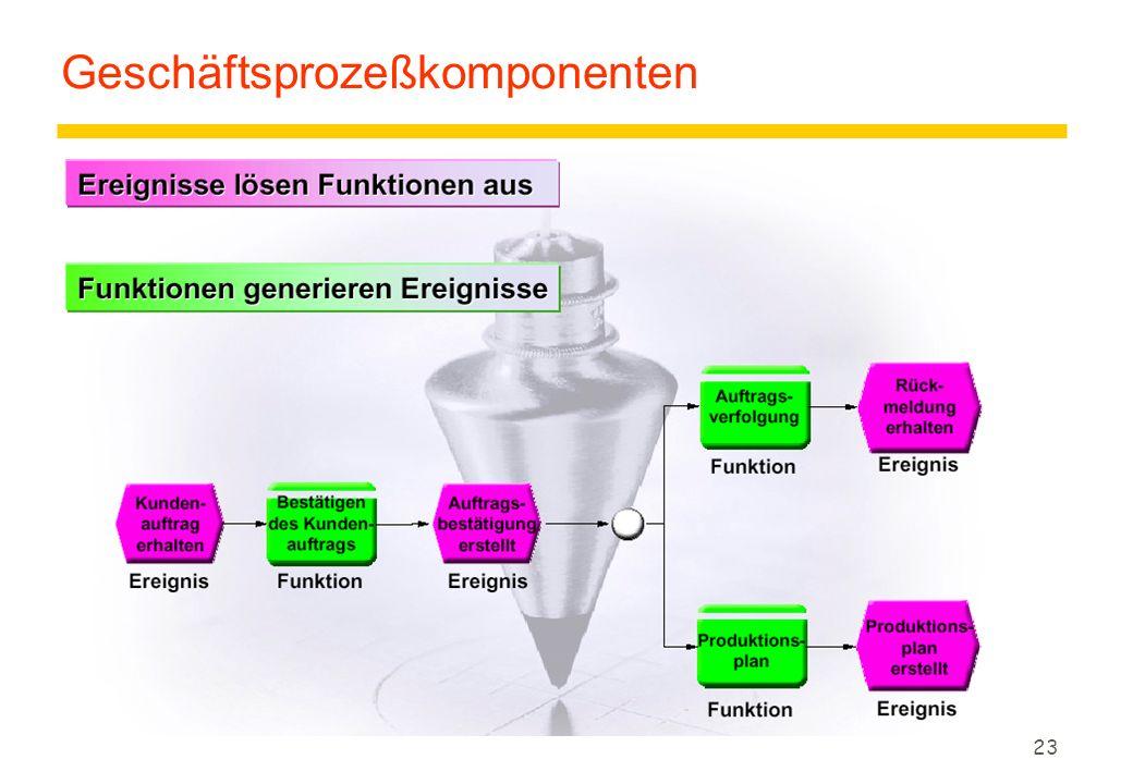 Geschäftsprozeßkomponenten
