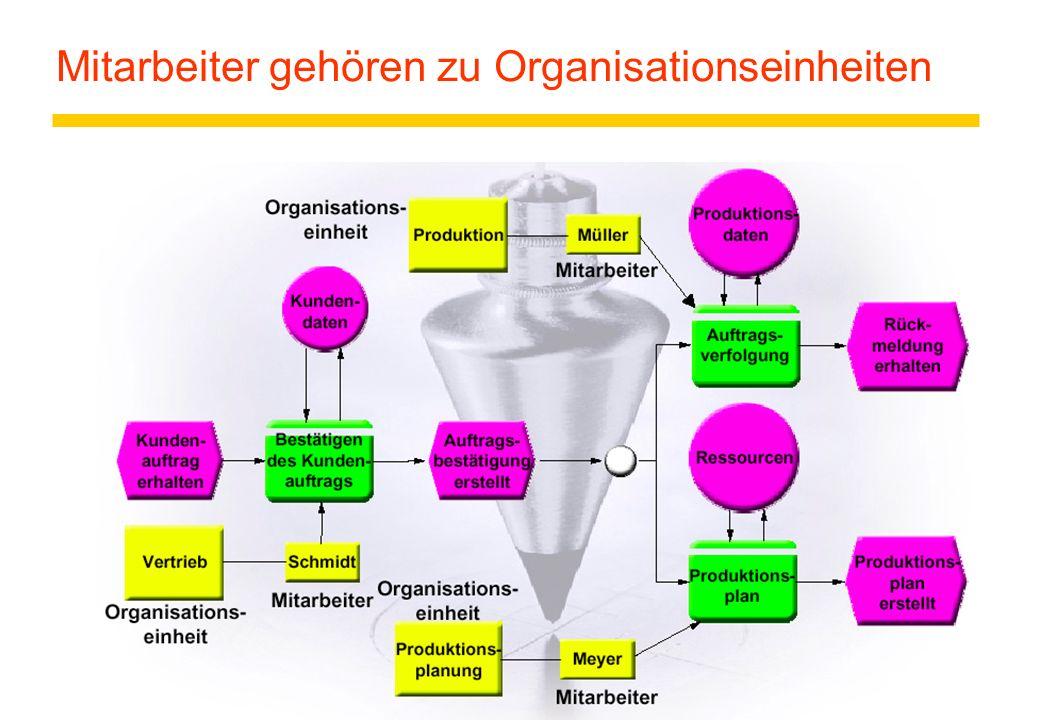 Mitarbeiter gehören zu Organisationseinheiten