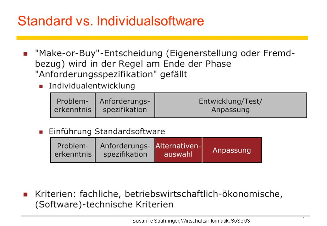Standard vs. Individualsoftware