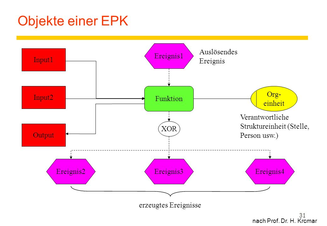 Objekte einer EPK Ereignis1 Auslösendes Ereignis Input1 Input2