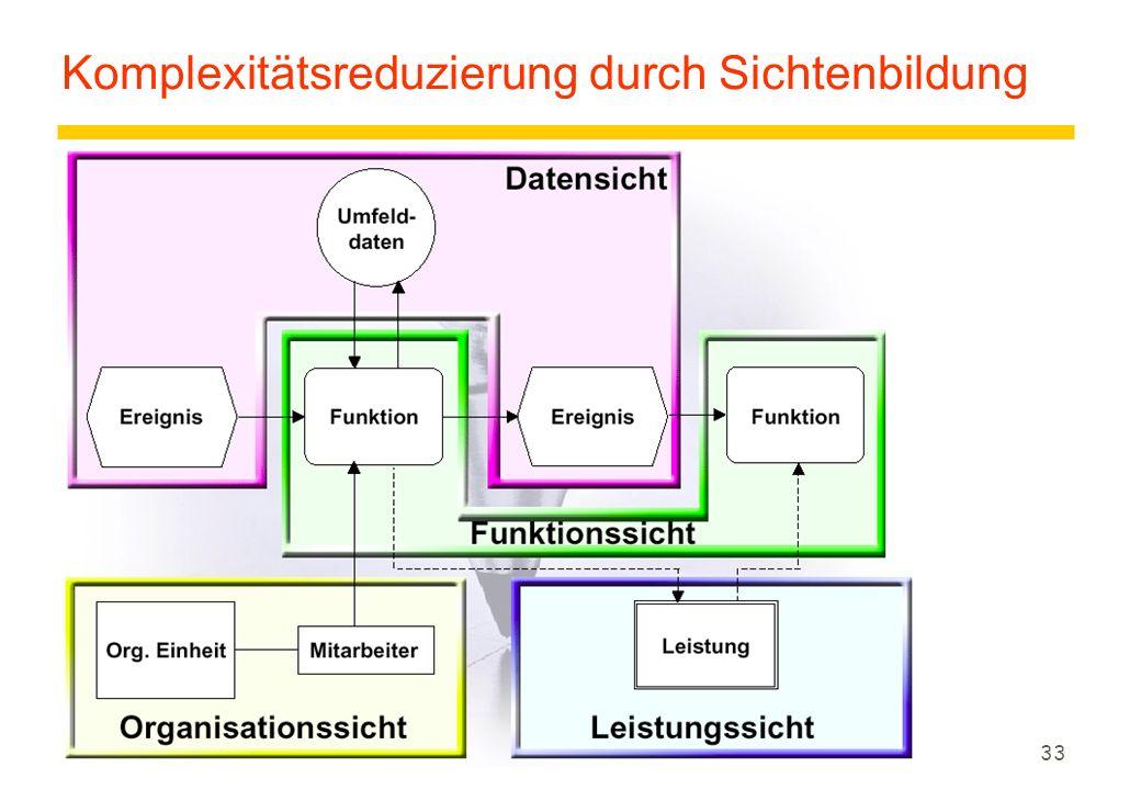 Komplexitätsreduzierung durch Sichtenbildung