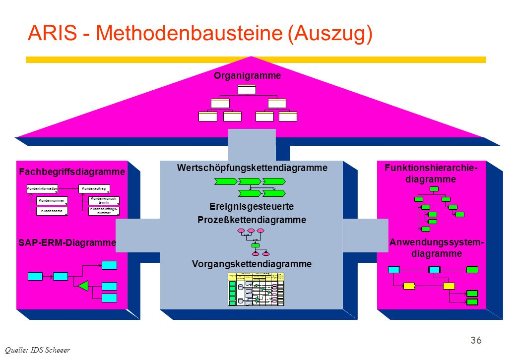 ARIS - Methodenbausteine (Auszug)