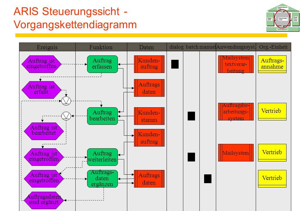 ARIS Steuerungssicht - Vorgangskettendiagramm