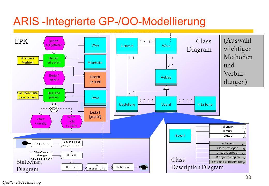 ARIS -Integrierte GP-/OO-Modellierung