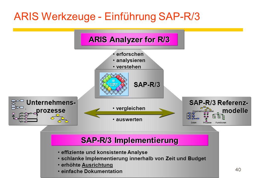 ARIS Werkzeuge - Einführung SAP-R/3