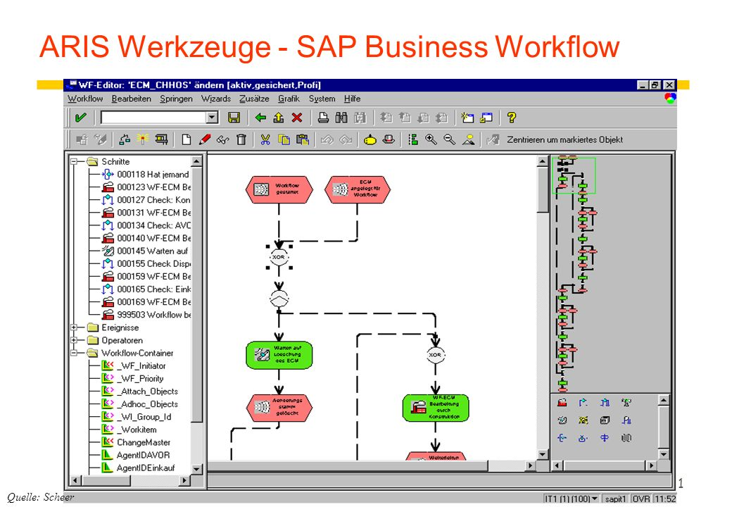 ARIS Werkzeuge - SAP Business Workflow