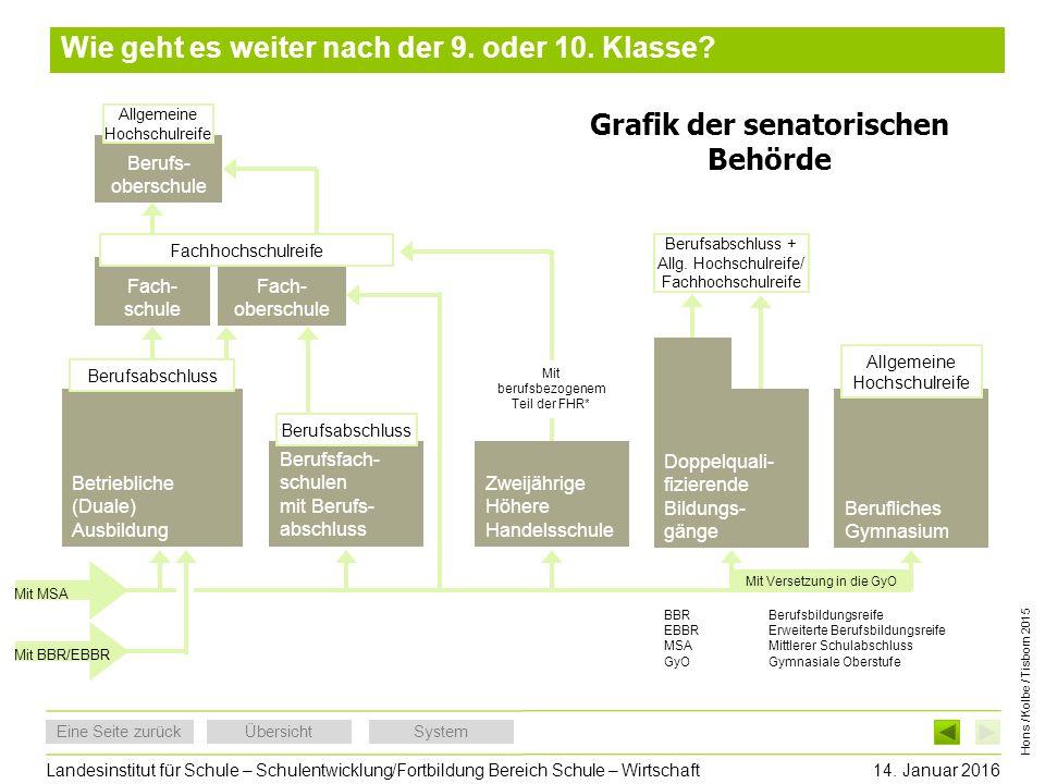 Grafik der senatorischen Behörde