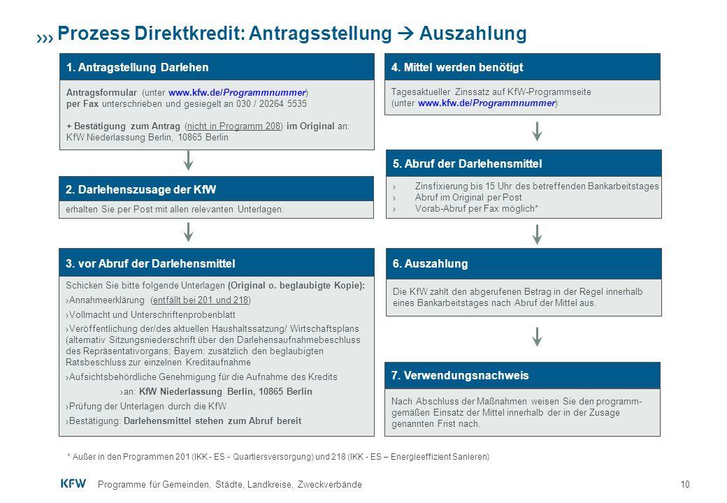 Prozess Direktkredit: Antragsstellung  Auszahlung