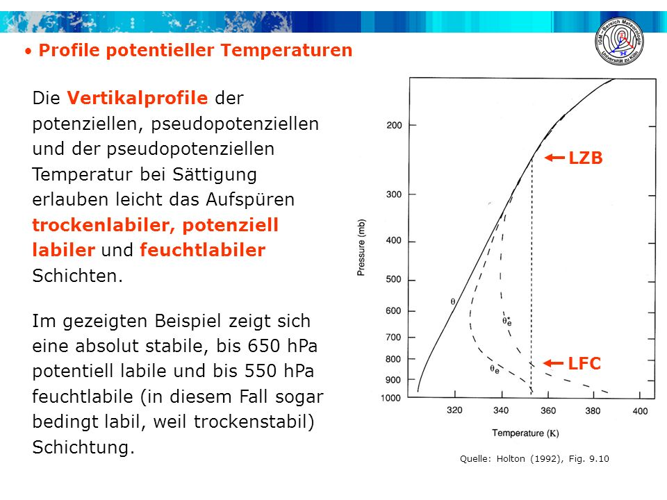 Profile potentieller Temperaturen